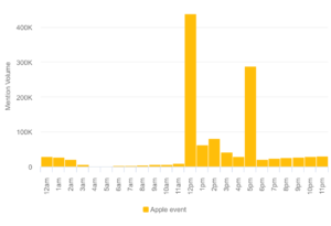 Apple events mention volume