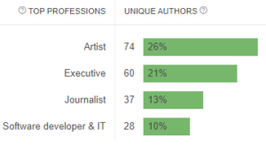 Profession Breakdown
