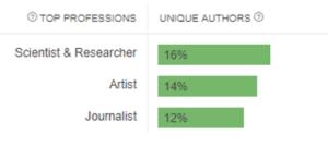 Interest analysis