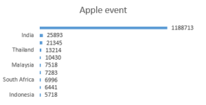 Apple event in different countries