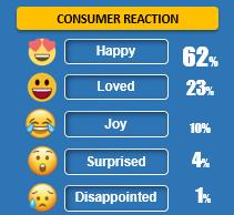 Consumer reaction